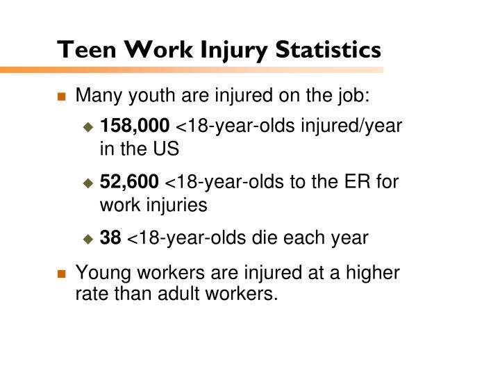 Teen Work Injury Statistics