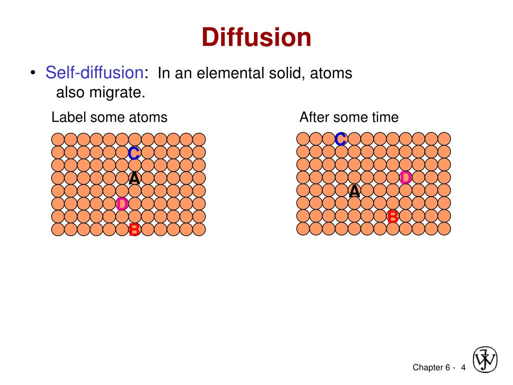 Ppt - Chapter 6  Diffusion Powerpoint Presentation