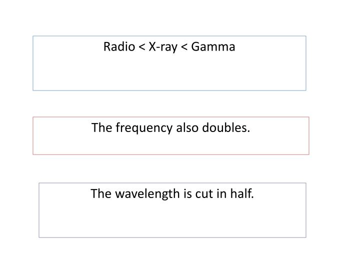 Radio < X-ray < Gamma