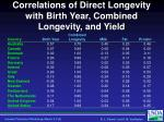 correlations of direct longevity with birth year combined longevity and yield