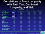 correlations of direct longevity with birth year combined longevity and yield1