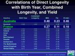 correlations of direct longevity with birth year combined longevity and yield4