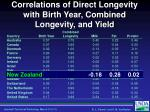 correlations of direct longevity with birth year combined longevity and yield6