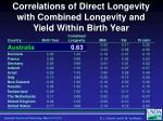 correlations of direct longevity with combined longevity and yield within birth year1