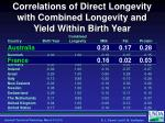 correlations of direct longevity with combined longevity and yield within birth year2