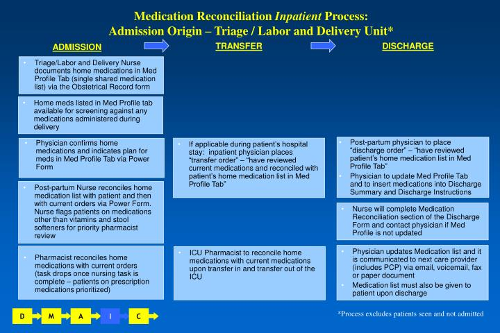 medication reconciliation inpatient process admission origin triage labor and delivery unit n.