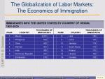 the globalization of labor markets the economics of immigration2