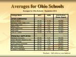 averages for ohio schools
