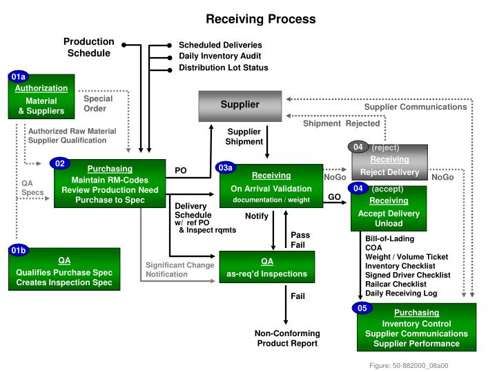 receiving process n.