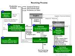 receiving process