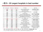 20 largest hospitals in bed number