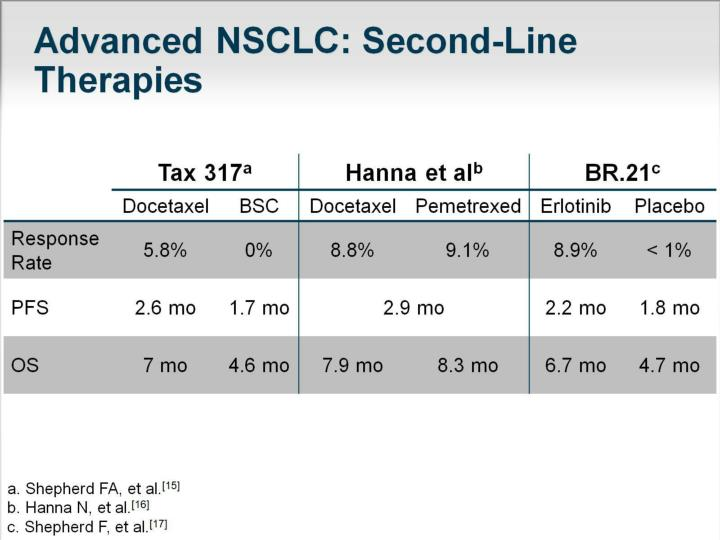 Advanced NSCLC: Second-Line Therapies