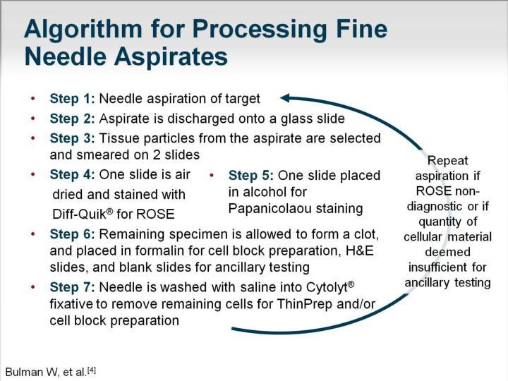 Algorithm for Processing Fine Needle Aspirates