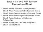 steps to create a rea business process level model