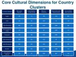 core cultural dimensions for country clusters