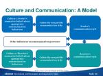 culture and communication a model
