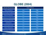 globe 20041