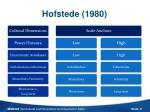 hofstede 1980
