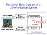 functional block diagram of a communication system