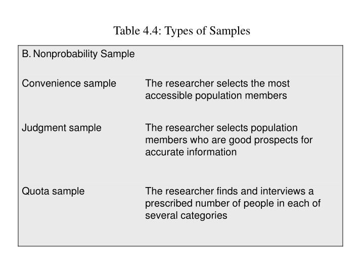 Table 4.4: Types of Samples
