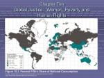 chapter ten global justice women poverty and human rights2