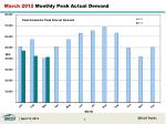 march 2012 monthly peak actual demand