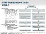 iabp randomized trials bcis 1