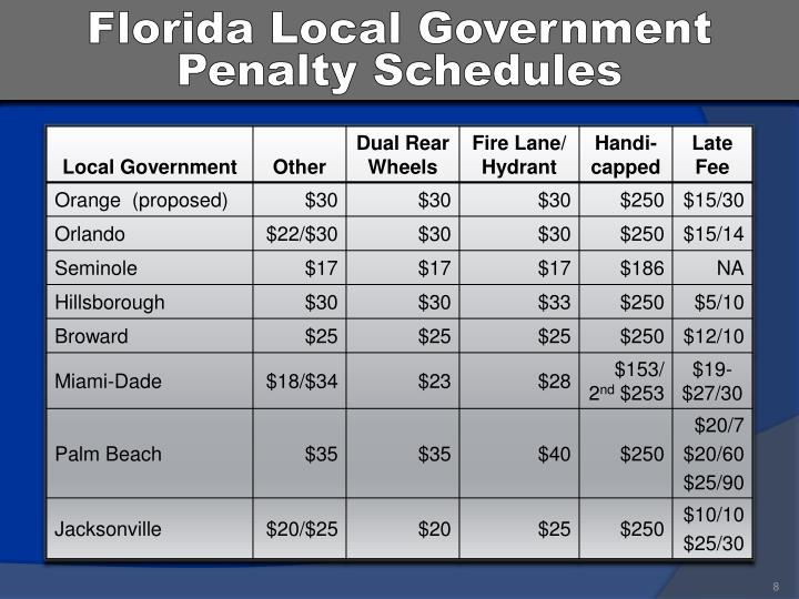 Florida Local Government Penalty Schedules