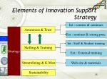 elements of innovation support strategy