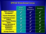 dwaf functional areas