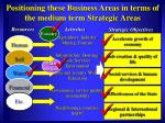 positioning these business areas in terms of the medium term strategic areas