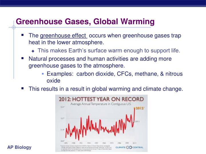 Greenhouse Gases, Global Warming