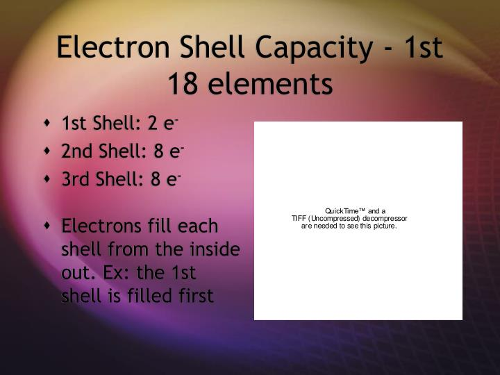 Electron Shell Capacity - 1st 18 elements