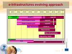 e infrastructures evolving approach