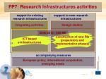 fp7 research infrastructures activities