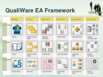 qualiware ea framework