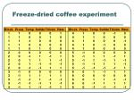 freeze dried coffee experiment