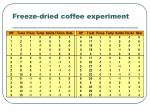 freeze dried coffee experiment1