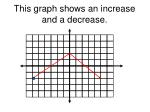 this graph shows an increase and a decrease
