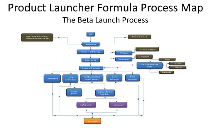 product launcher formula process map the beta launch process n.