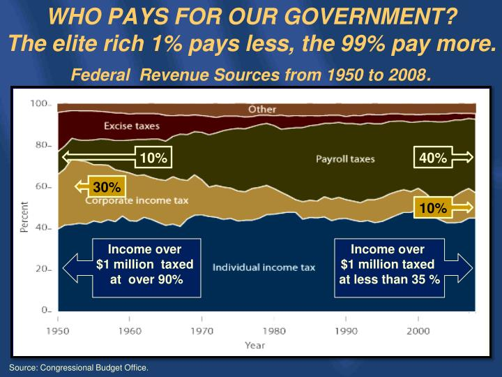 Revenues, by Source, 1970 to 2020