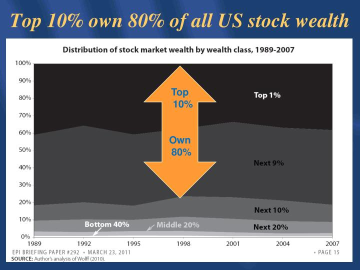 Top 10% own 80% of all US stock wealth