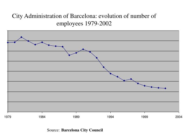city administration of barcelona evolution of number of employees 1979 2002 n.