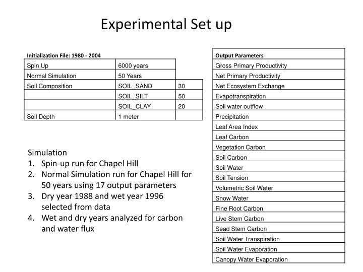 Experimental Set up