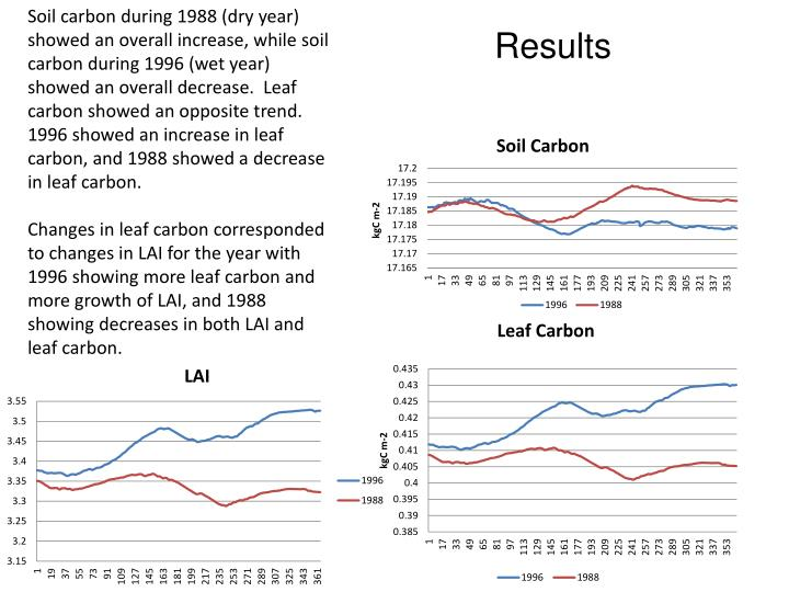 Soil carbon during 1988 (dry year) showed an overall increase, while soil carbon during 1996 (wet year) showed an overall decrease.  Leaf carbon showed an opposite trend.  1996 showed an increase in leaf carbon, and 1988 showed a decrease in leaf carbon.