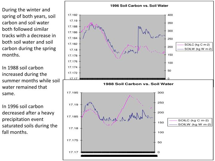 During the winter and spring of both years, soil carbon and soil water both followed similar tracks with a decrease in both soil water and soil carbon during the spring months.