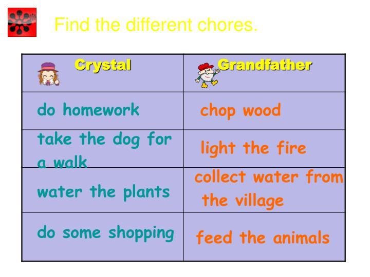 Find the different chores.