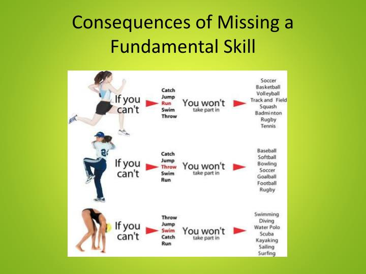 fundamental skill Teaching fundamental movement skills: hopping - продолжительность: 5:20 phoebe whitehead fundamental movement skills - ross fowler - продолжительность: 3:00 chichymendez1 2 641.