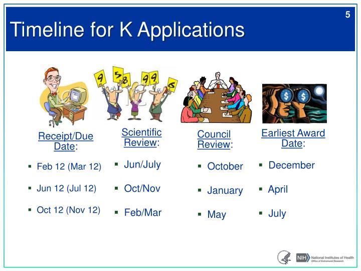 Timeline for K Applications