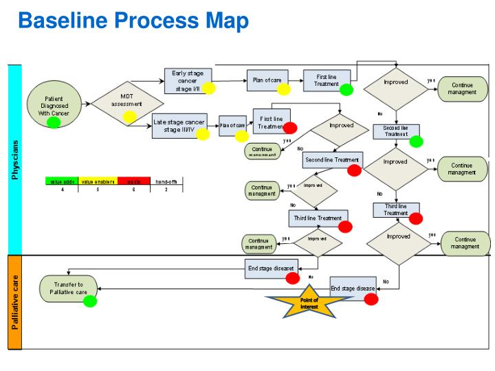 ppt - baseline process map powerpoint presentation  free download